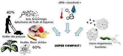 Super compost