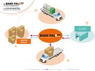 Bank-palett-fonctionnement